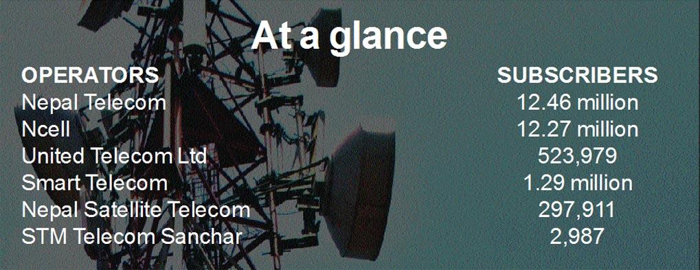 Source: Nepal Telecommunications Authority