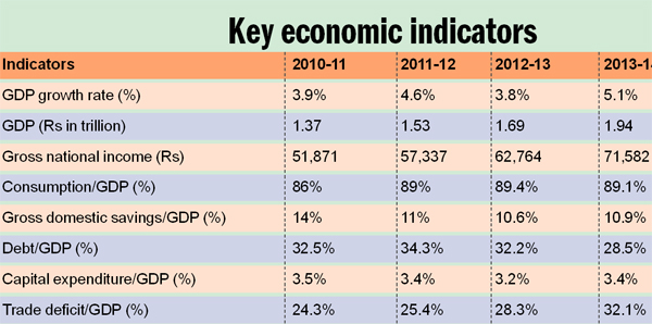 *Figures based on first eight months of FY 2014-15 / Source: Economic Survey