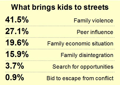 Source: Child Protection Centres and Services