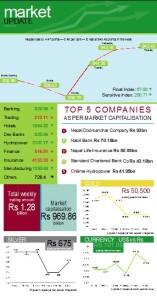 Market Update Source: NRB, FNegosida