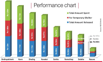 performance chart nSource: NEOC/MOHA