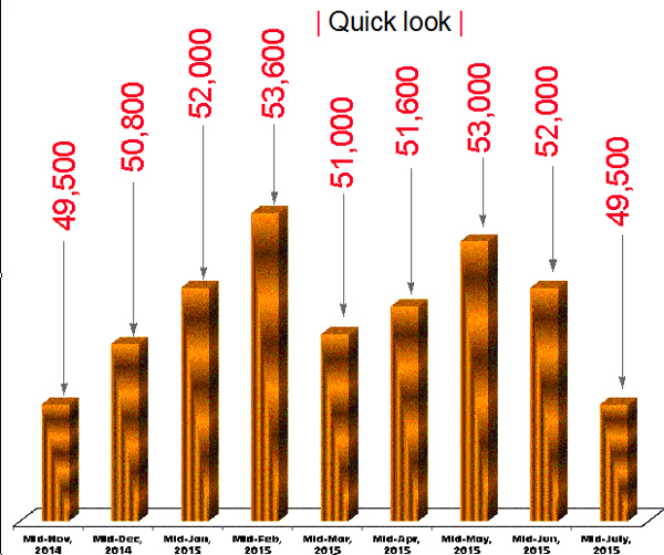 Amount in rupees / Source: Federation of Nepal Gold and Silver Dealersu0092 Association