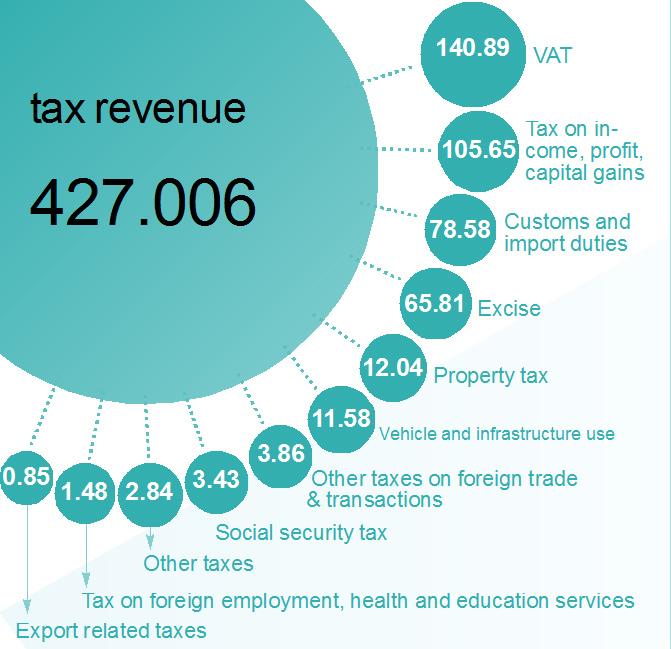 Tax Revenue (Figures in Rs billion)