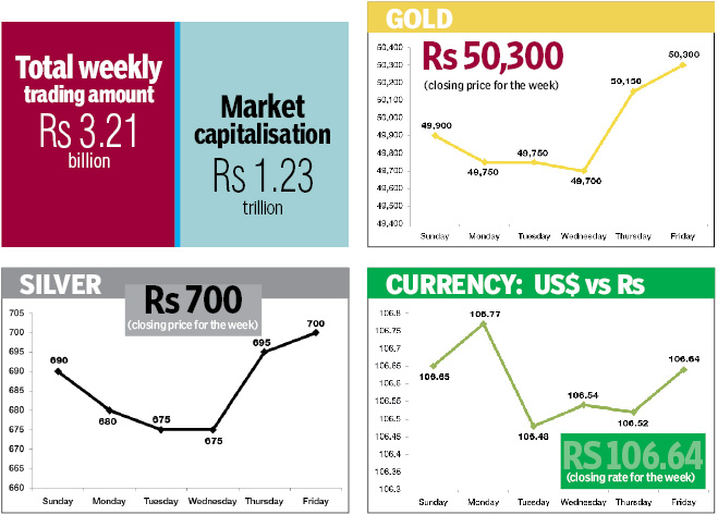 Figures in rupees per dollar. Source: NRB, Figures in rupees per tola. Source: FNegosida