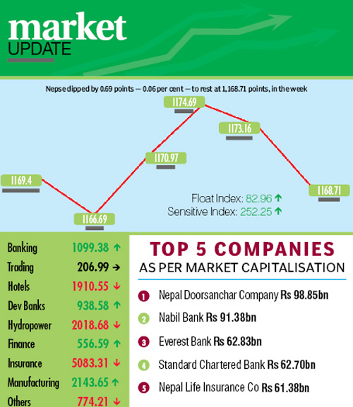 Figures in rupees per dollar. Source: NRB