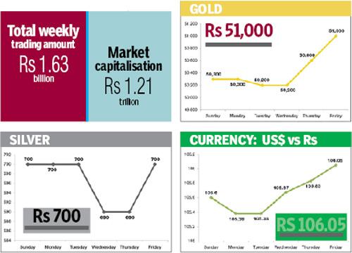 Figures in rupees per tola. Source:FNegosida,  Figures in rupees per dollar. Source: NRB