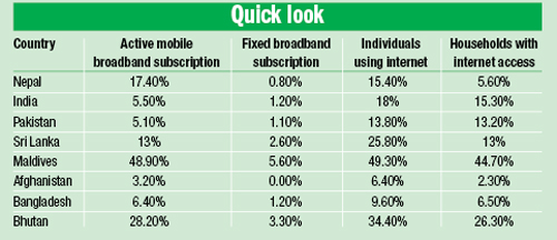 Source: The State of Broadband 2015 report