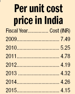 Source: ICF's study on Indian Power Market
