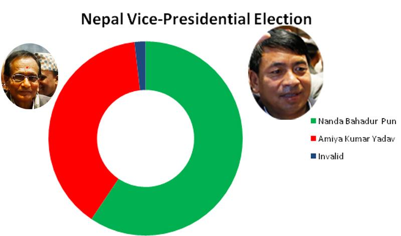 Graphic: Nabina Khadka