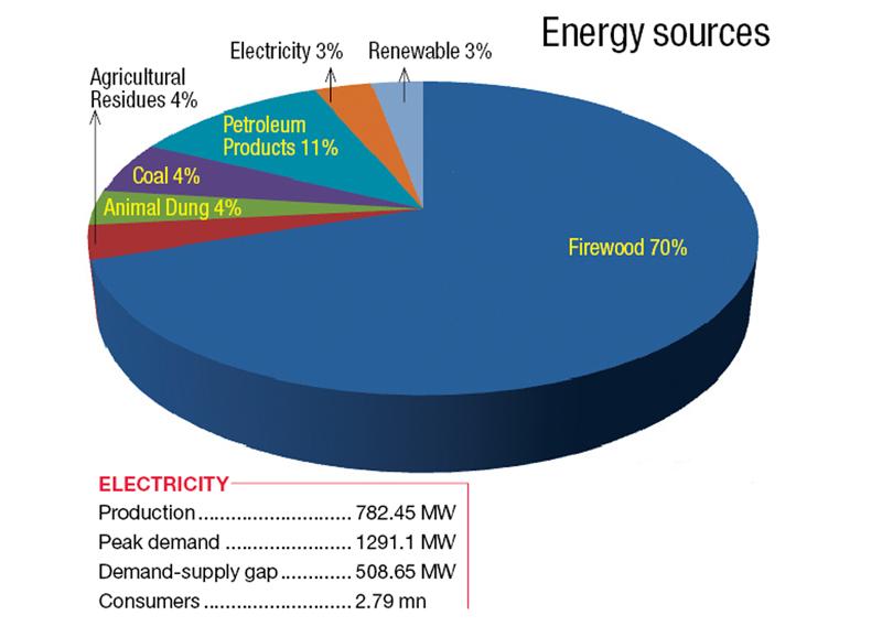 Source: Economic Survey 2014-15