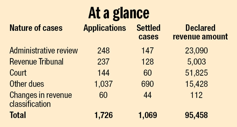Amount in Rs million; Source: Tax Settlement Commissionu0092s report