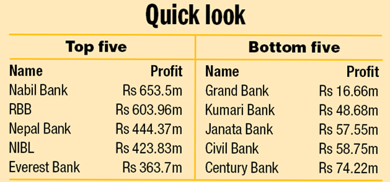 Source: Compiled from Q1 balance sheets published by commercial banks