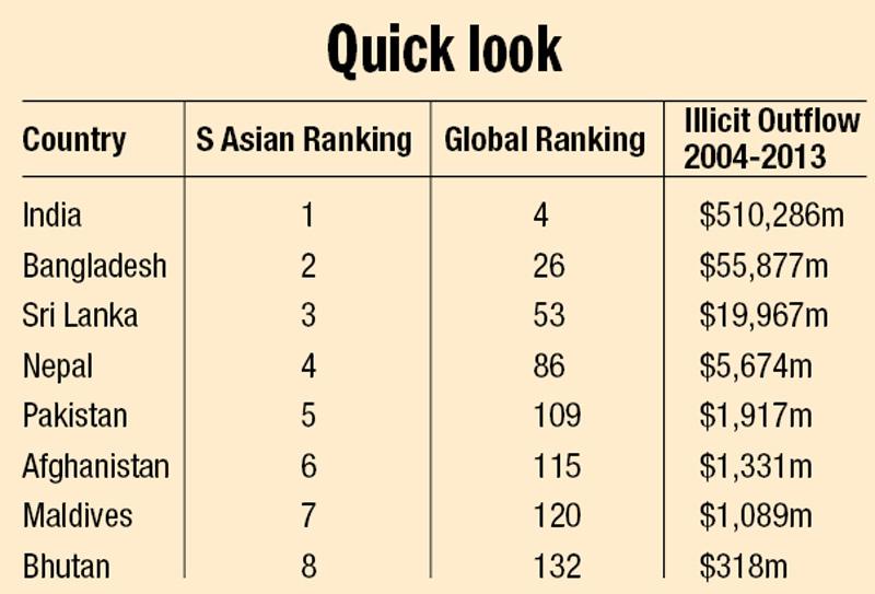 Source: Global Financial Integrity