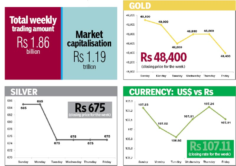 Figures in rupees per dollar. Source: NRB Figures in rupees per tola. Source: FNegosida