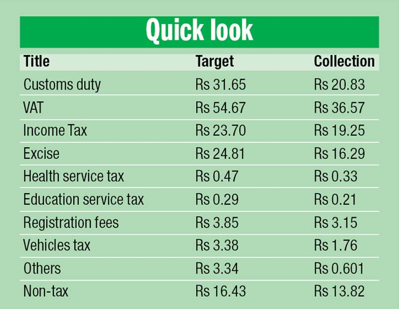 Amount in Rs billion; nSource: Revenue Division, MoF