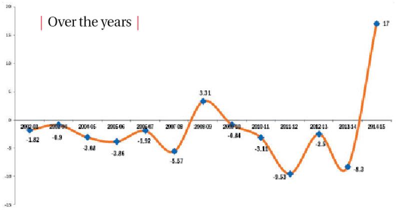 Amount in Rs billion; Source: NOC