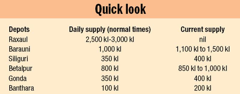 Source: Nepal Oil Corporation