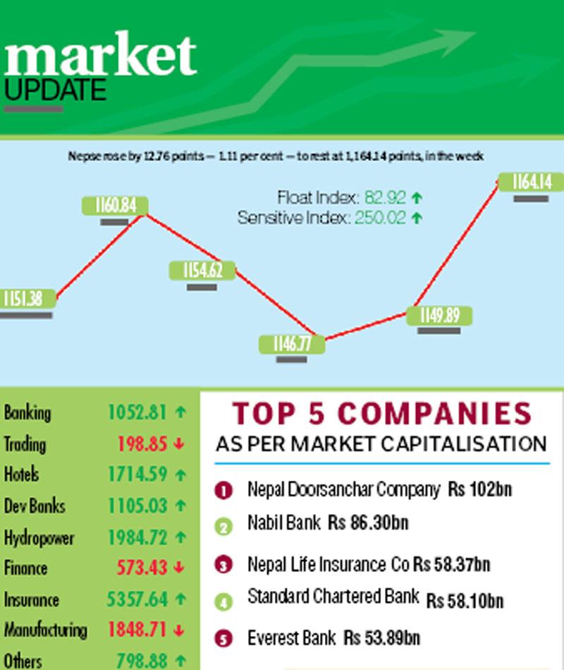 Figures in rupees per tola. Source: FNegosidanFigures in rupees per dollar. Source: NRB