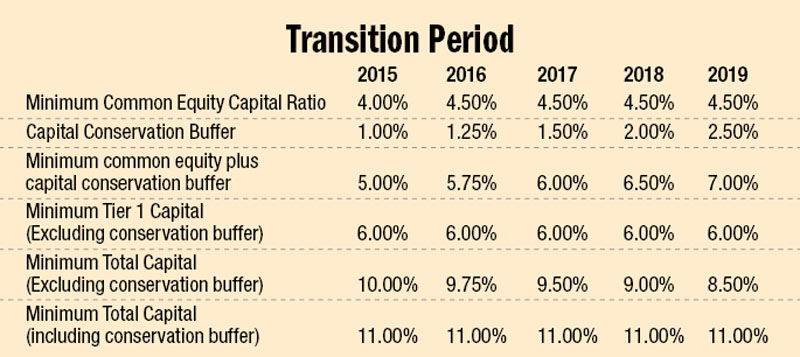 Transition period set at mid-July of respective years; Source: NRB