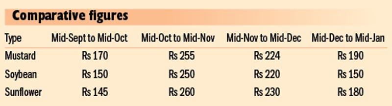 Price per litre; Source: DoCSM