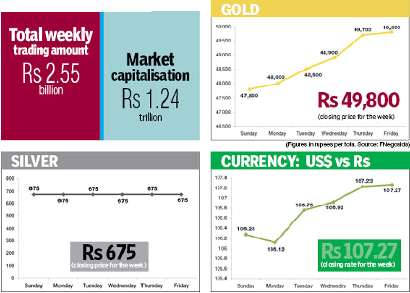 Figures in rupees per dollar. Source: NRBnFigures in rupees per tola. Source: FNegosida