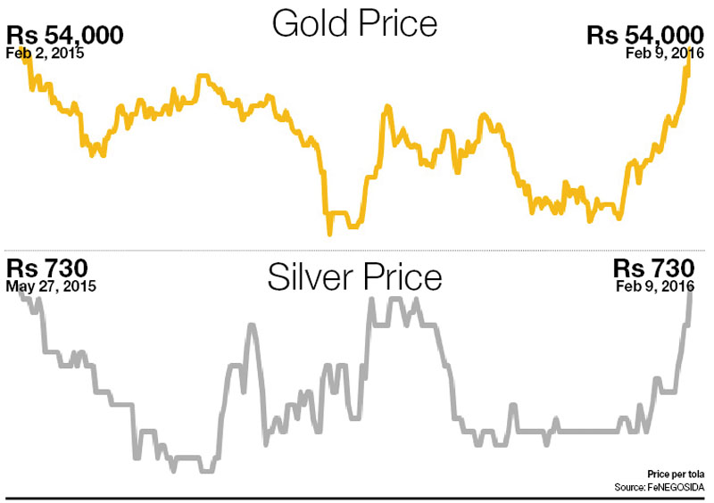 Gold Price per tola on Tuesday, February 09, 2016. Source: FeNEGOSIDA