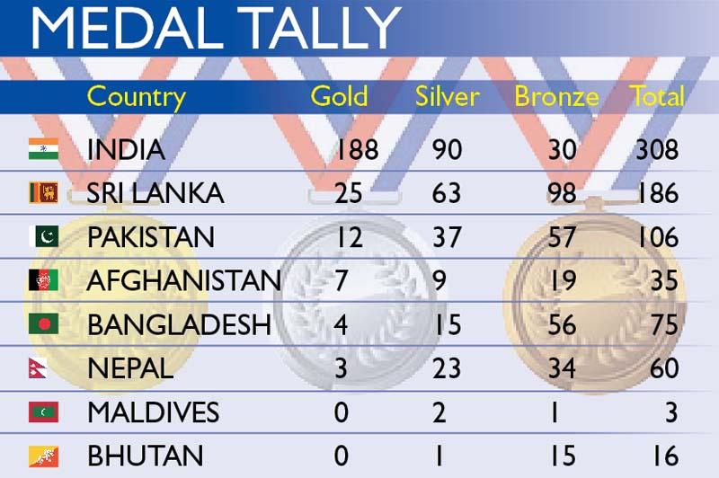 medal tally 2006 Asian