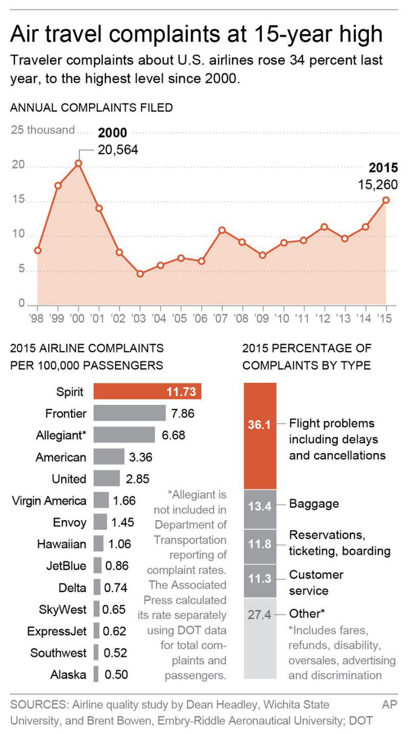 Graphic shows air traveler complaint data