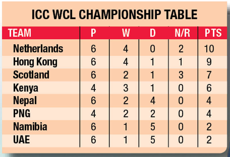 ICC WCl Championshaip Table