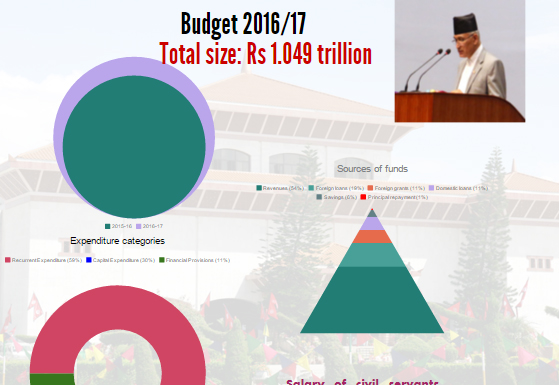 Annual budget 2016-17