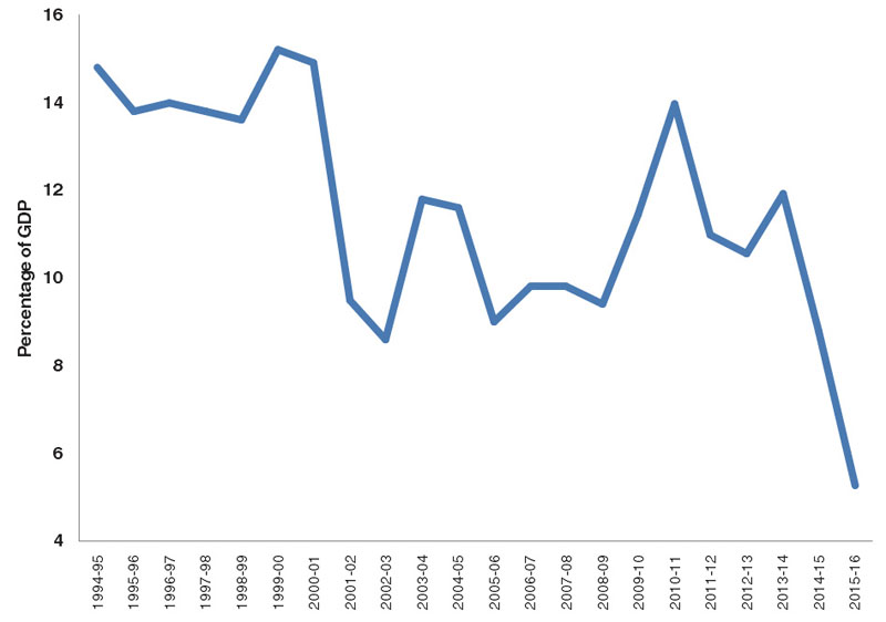 Nepal's gross domestic product. Image Chart: THT