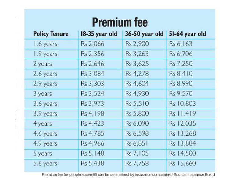 Premium fee