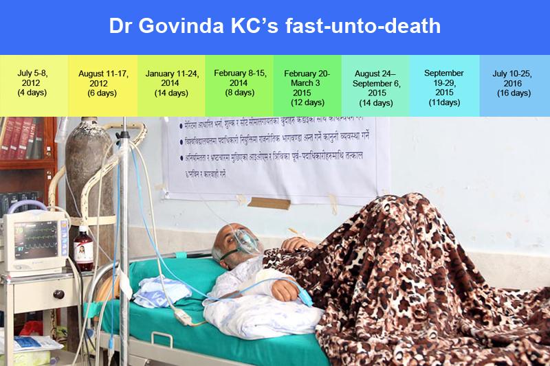 Dr Govinda KC's fast-unto-death timeline.