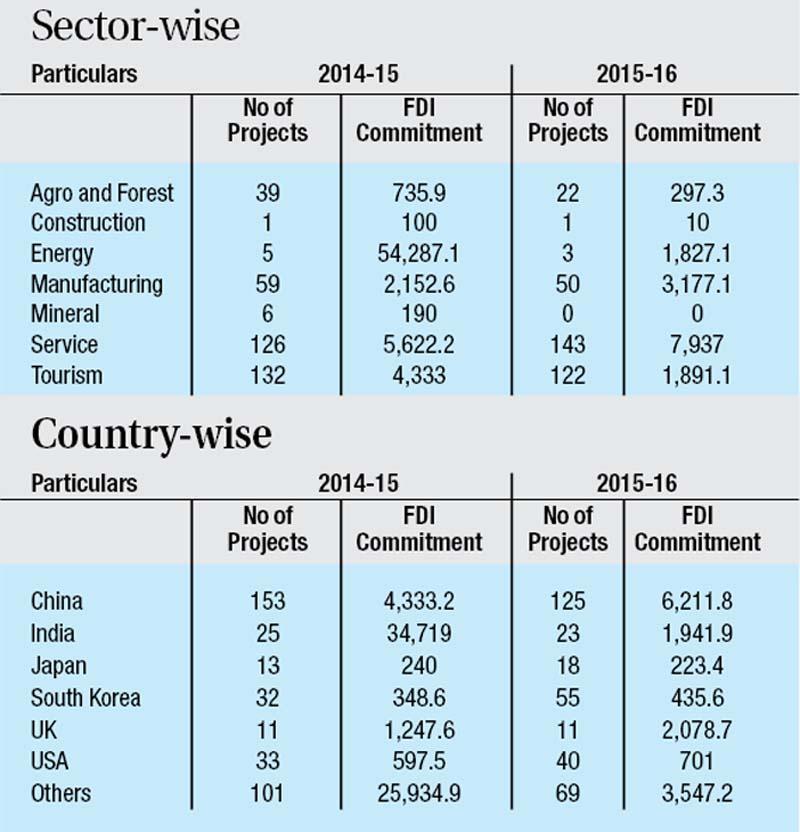 FDI commitment in Rs million; Source: DoI