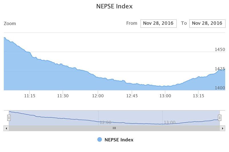 Source: Nepal Stock Exchange (Nepse) index
