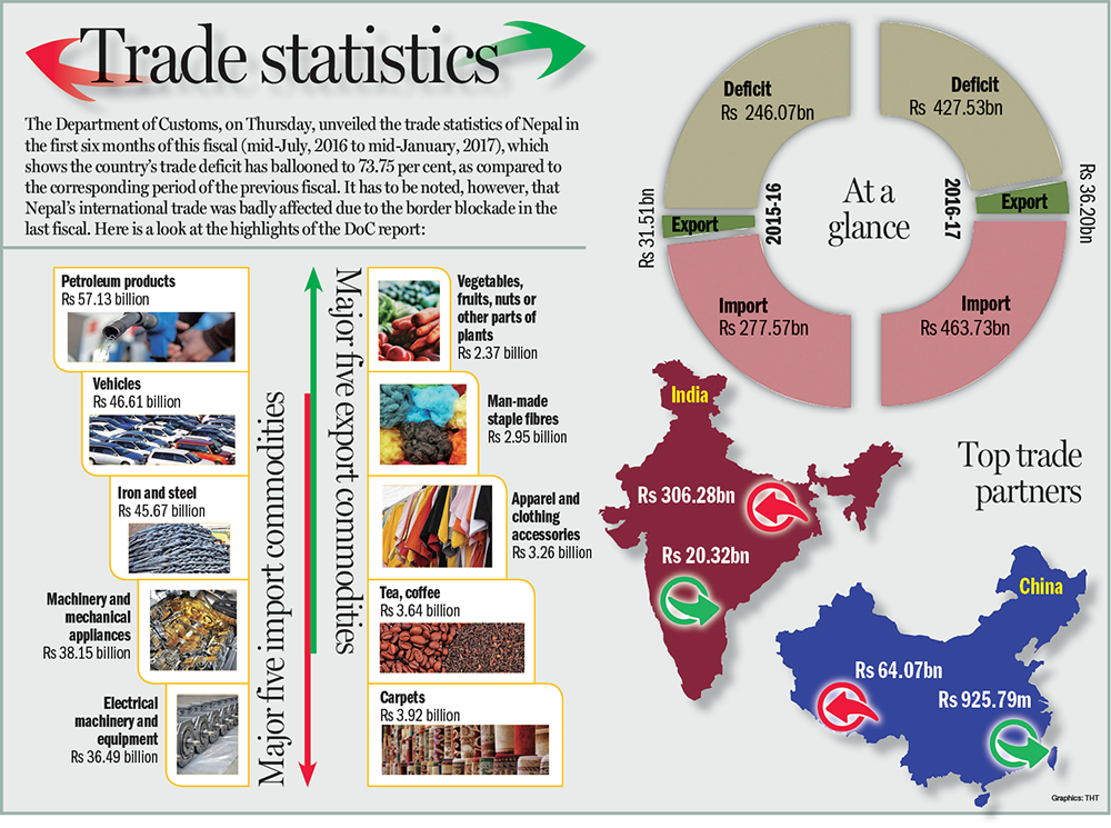 Nepal's trade deficit has ballooned to 73.75 per cent in the first six months of this fiscal (mid-July, 2016 to mid-January, 2017), according to Department of Customs