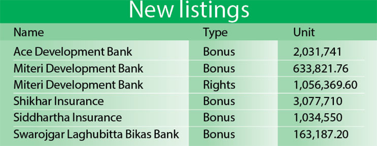 Nepse new listings