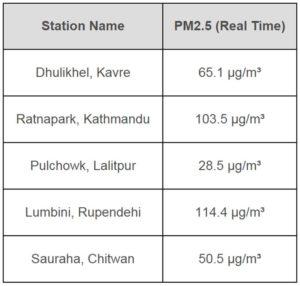 Real time particulate matter of Kathmandu Nepal