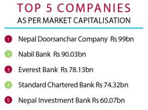 Nepse top five companies