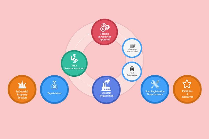 Industry registration online. Image: DoI
