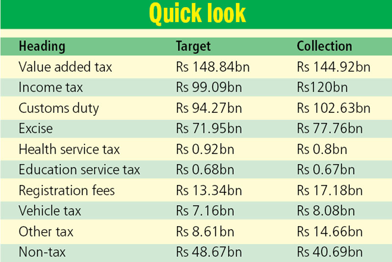 Source: Revenue Division, MoF