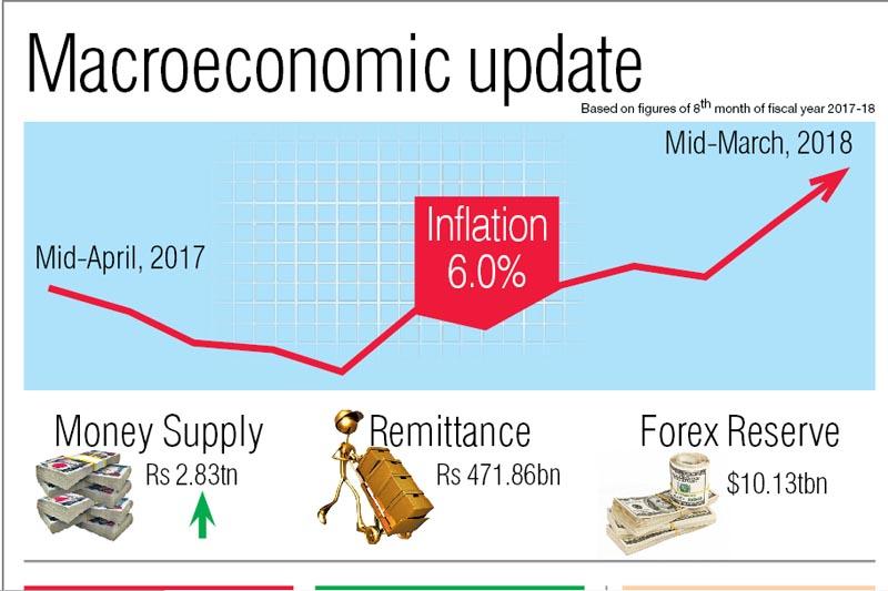 Macroeconomic updates