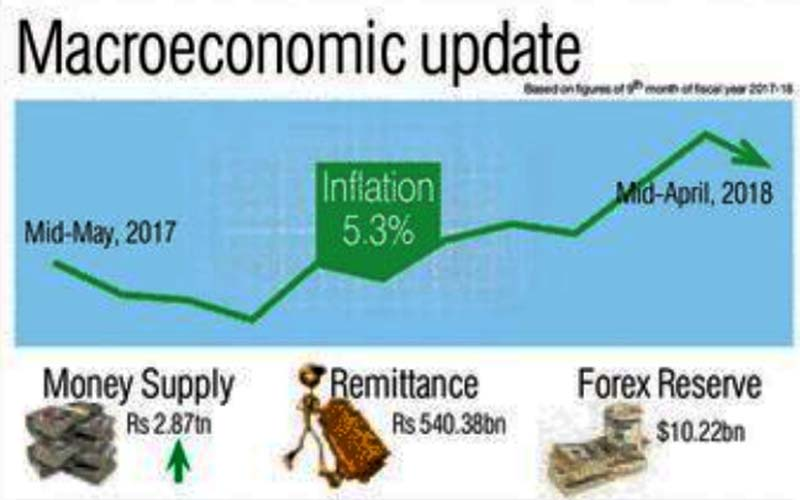 Based on figures of 9th month of fiscal year 2017-18