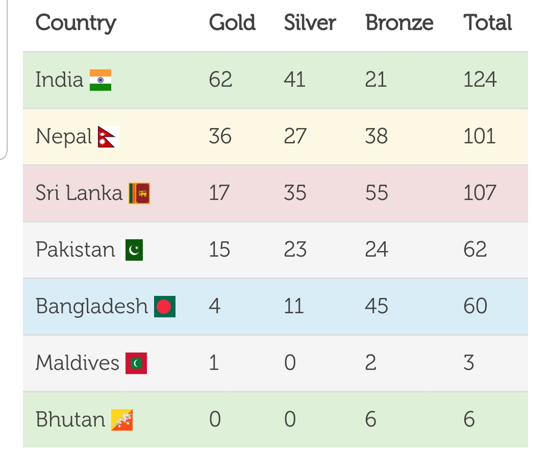 South Asian Games medal table.