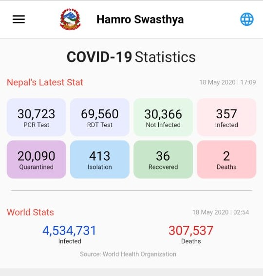 A screenshot of the latest updates on COVID-19 situation, taken from MoHP's mobile application, Hamro Swasthya.